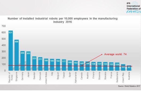 De ti mest automatiserede lande i verden er: Sydkorea, Singapore, Tyskland, Japan, Sverige, Danmark, USA, Italien, Belgien og Taiwan. Dette ifølge 2017 World Robot Statistics, udstedt af IFR.