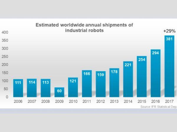 Figur: pr. 1000 enheder. Væksten i robotimplementeringen synes ustoppelig i Kina, der i 2017 mere end fordoblede væksten til 58 procent og samlet implementerede 138.000 nye robotter. I 2010 lå det samlede robotsalg i verden på 121.000 enheder.