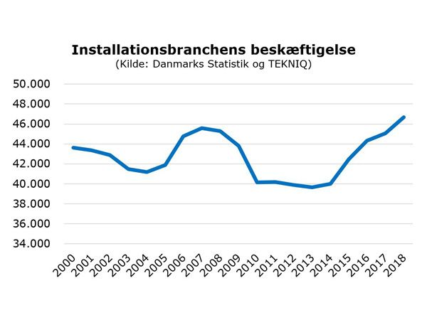 De aktuelle beskæftigelsestal i installationsbranchen understreger den rekordhøje beskæftigelse.