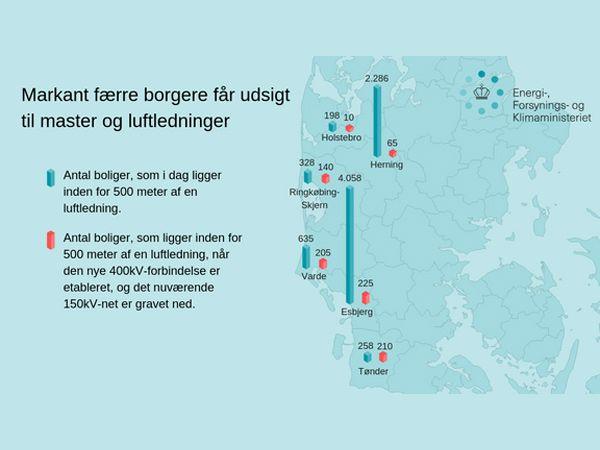 Markant færre master og luftledninger bliver fremadrettet i Syd- og Vestjylland. (Grafik: EFKM)