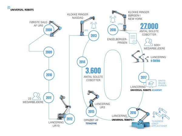 I forbindelse med markeringen af firmaets første årti som pionerer for indførelsen af cobots har UR offentliggjort denne infografik, som markerer milepælene for perioden 2008 til 2018.
