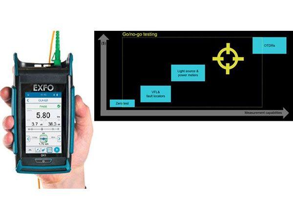 EXFO´s Optical Xplorer fremhæves af producenten som verdens første optiske fiber-multimeter.
