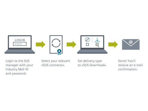 Brugere med V15- eller V15.1-pakker af TIA-portalen, kan benytte den såkaldte eSUS, og få en V16 frem til og med den 29. februar, oplyser Siemens.