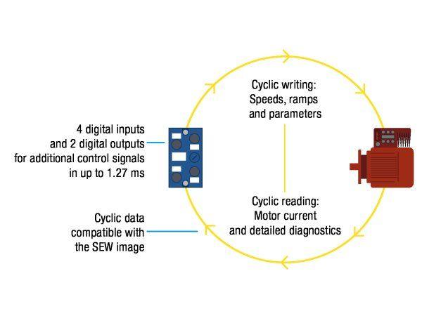Flere end 100 SEW MOVIMOT-enheder kan effektivt tilsluttes et enkelt ethernet-knudepunkt, fremhæver Bihl+Wiedemann Nordic.