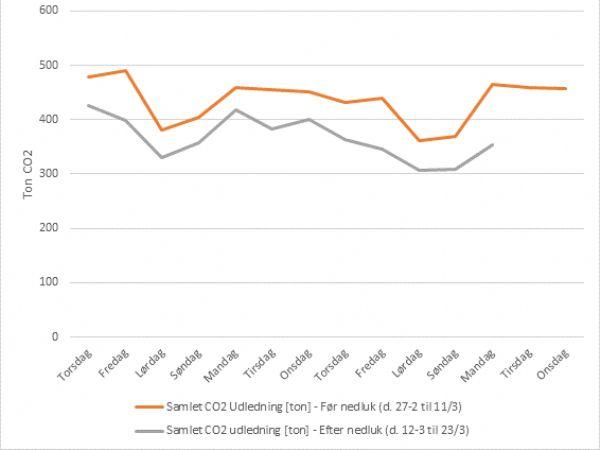 Figuren viser udviklingen for CO2-udledningen i forbindelse med Covid-19-nedlukningen, oplyser Energidata, der er en del af Energivirksomheden OK.