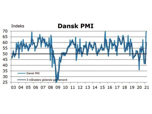 Dansk PMI er ved udgangen af juli på det højeste niveau i mange måneder.