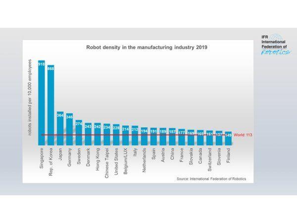 Den seneste opgørelse viser, at Danmark har sjetteflest robotinstallationer pr. 10.000 medarbejdere i industrien. (Kilde: IFR)
