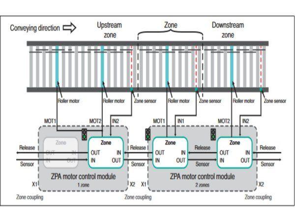 Pepperl+Fuchs' seneste motorstyringsmodul, serie G20-ZPA, kan sikre, at man undgår at pakker eller andet støder sammen på samlebåndet.