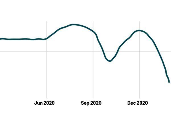 Den globale kodekvalitet, marts 2020 til marts 2021, (Kilde: SIG Benchmark Report 2021)